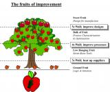fruits of improvement