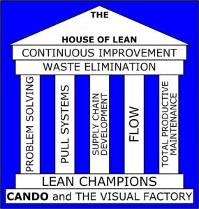ASC  house of lean